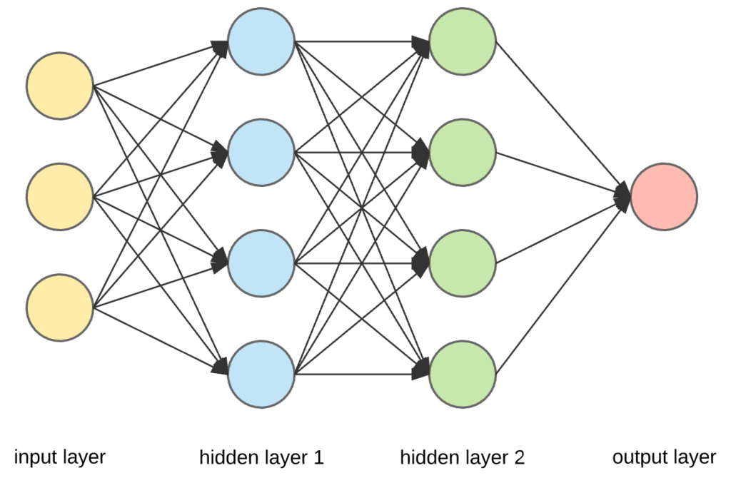 Converting a Simple Deep Learning Model from PyTorch to